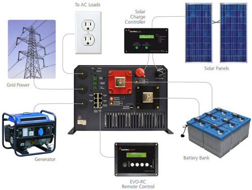 NaviClub - Onduleur, inverter 12, 24 et 48 volts, avec chargeur.
